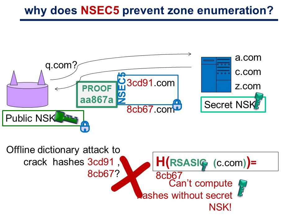 why does NSEC5 prevent zone enumeration