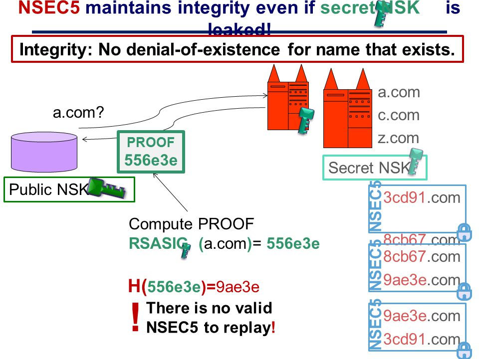 NSEC5 maintains integrity even if secret NSK is leaked!