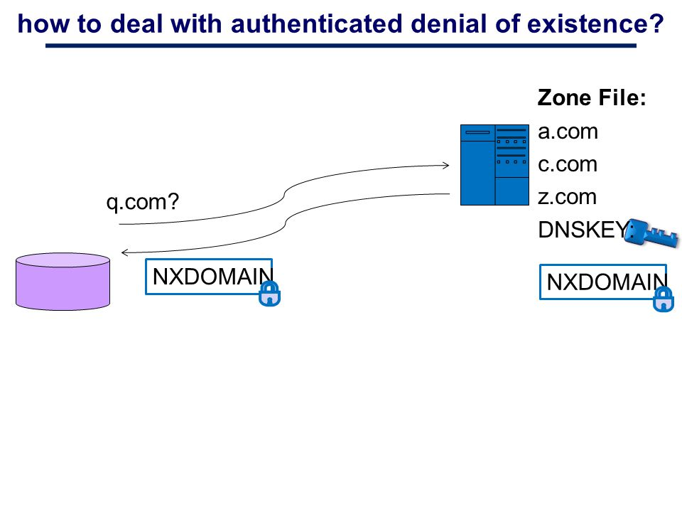 how to deal with authenticated denial of existence