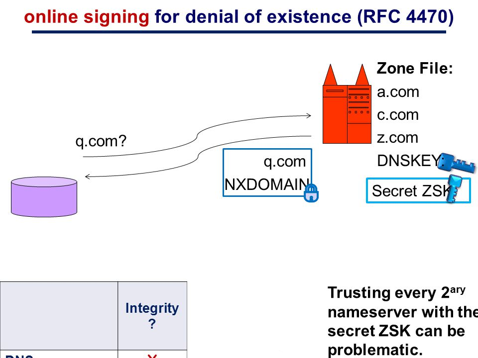 online signing for denial of existence (RFC 4470)