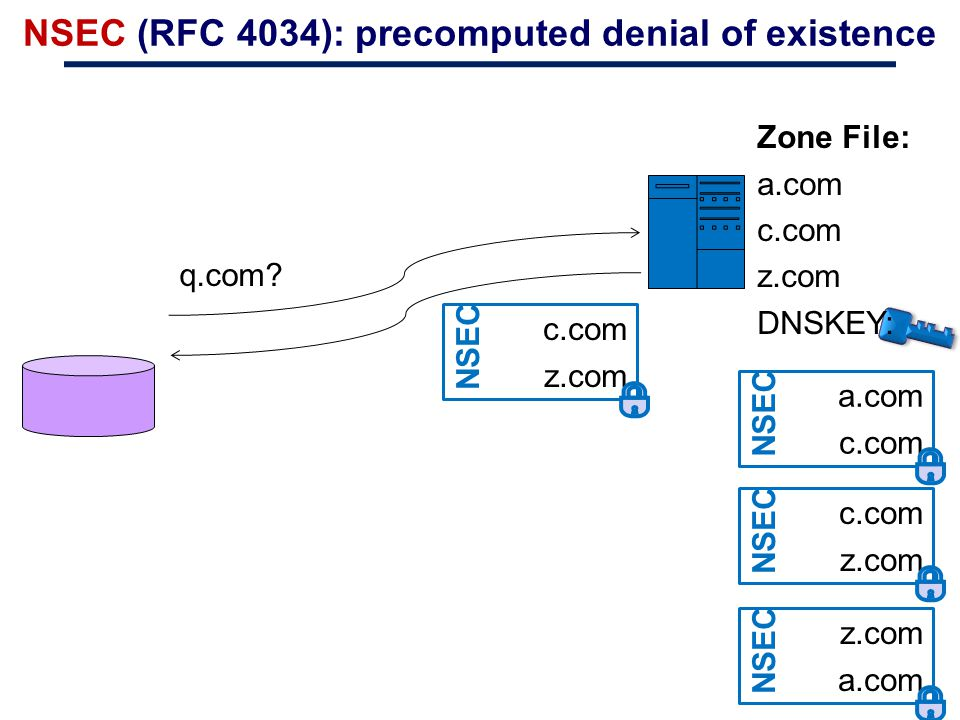 NSEC (RFC 4034): precomputed denial of existence