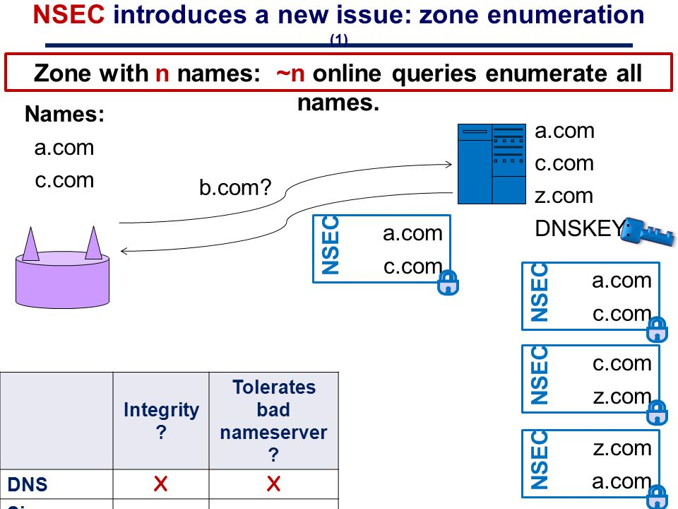 NSEC introduces a new issue: zone enumeration (1)