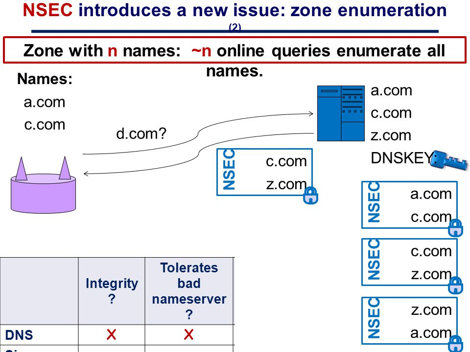 NSEC introduces a new issue: zone enumeration (2)