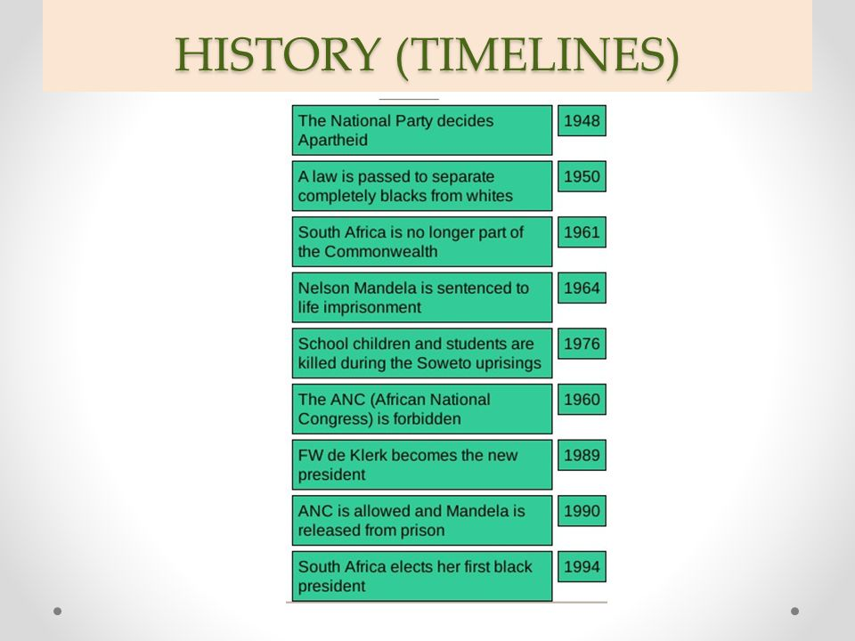 HISTORY (TIMELINES)