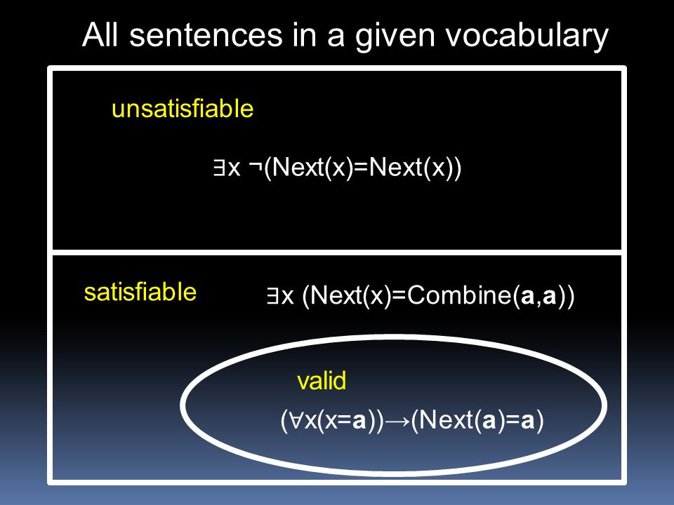 All sentences in a given vocabulary