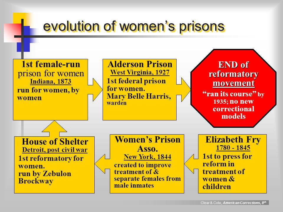 evolution of women's prisons