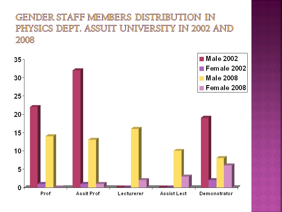Gender Staff Members Distribution In Physics Dept