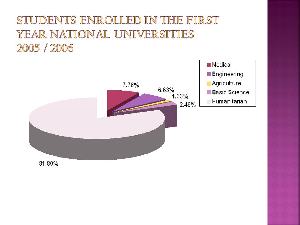 Students Enrolled in The first Year National Universities 2005 / 2006