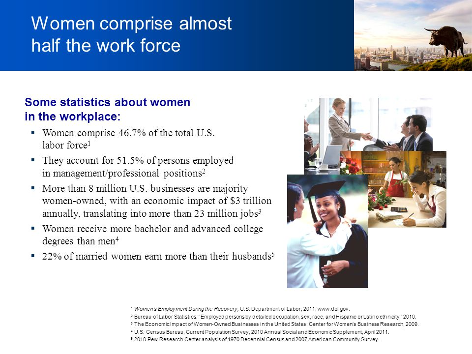 Women comprise almost half the work force