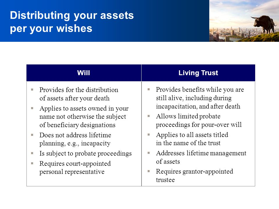 Distributing your assets per your wishes