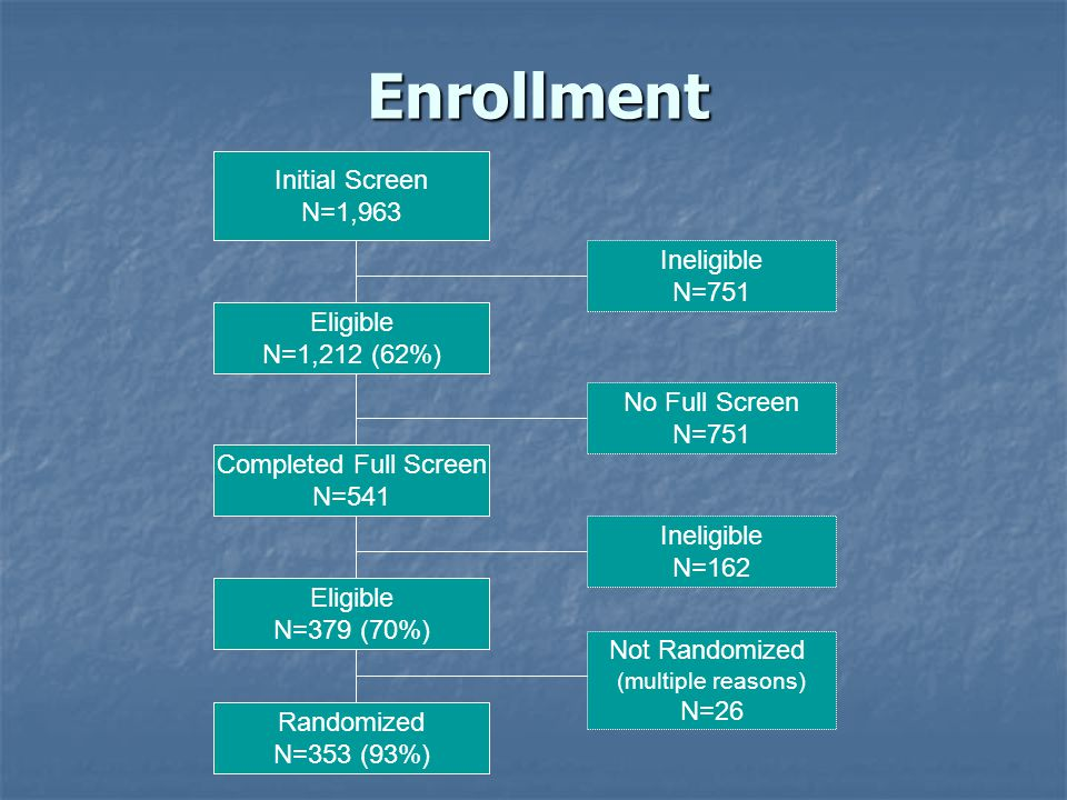 Enrollment Initial Screen N=1,963 Ineligible N=751 Eligible