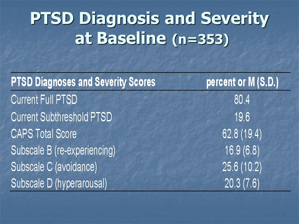 PTSD Diagnosis and Severity at Baseline (n=353)