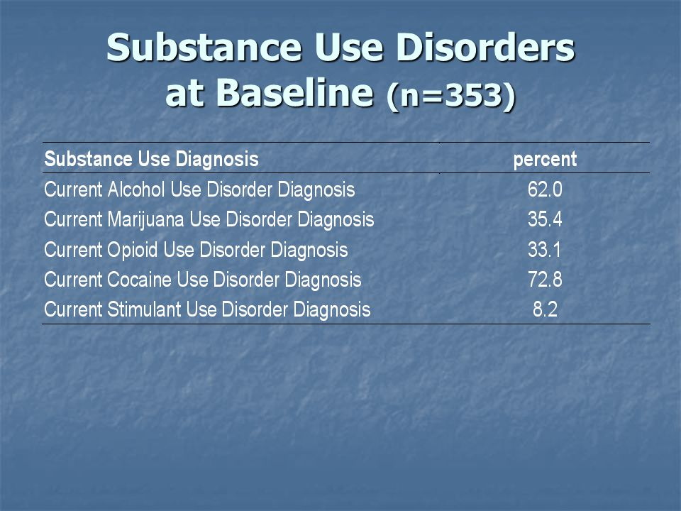 Substance Use Disorders at Baseline (n=353)