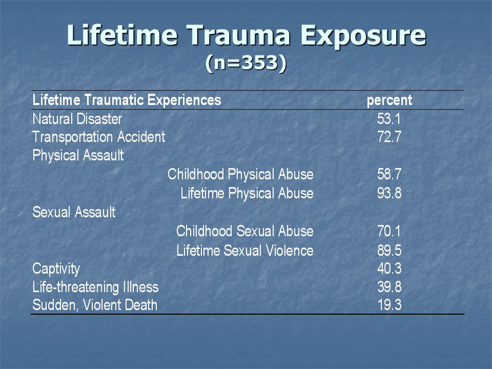 Lifetime Trauma Exposure (n=353)