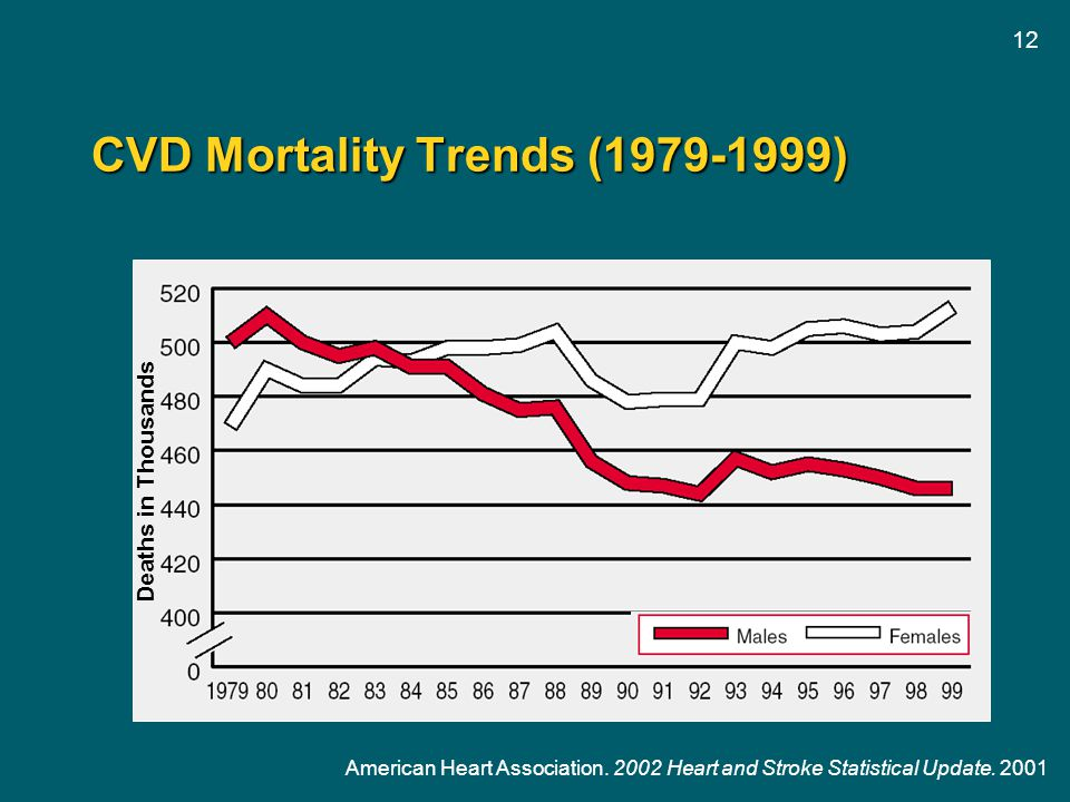 CVD Mortality Trends (1979-1999)