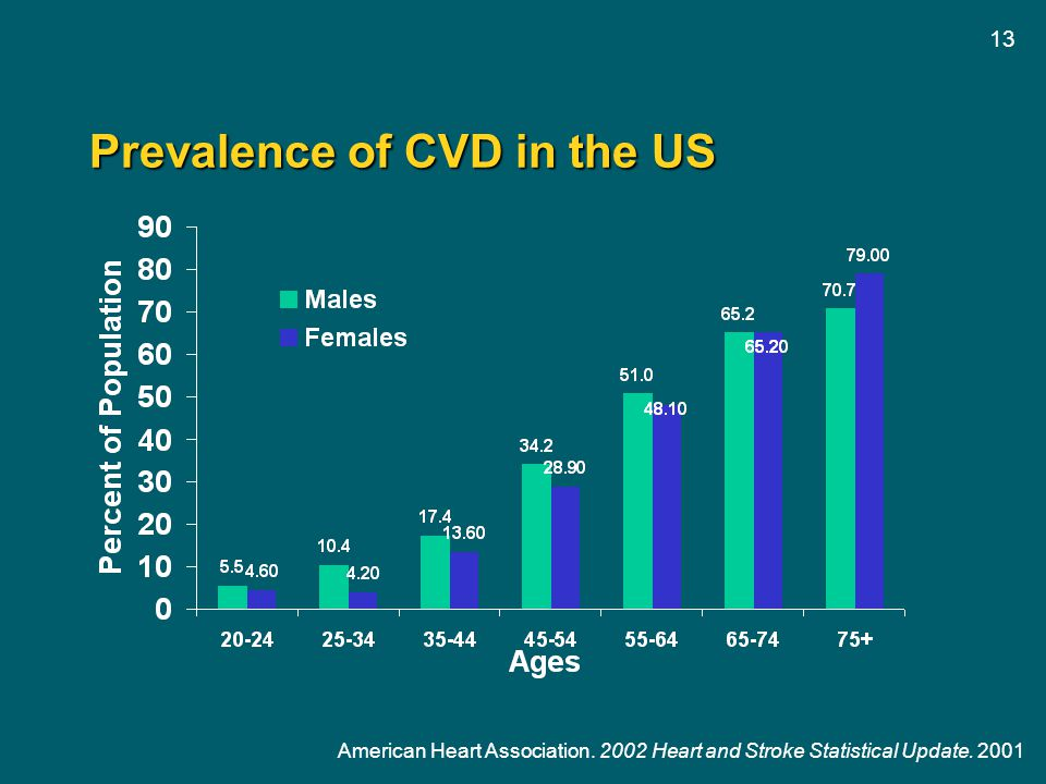 Prevalence of CVD in the US