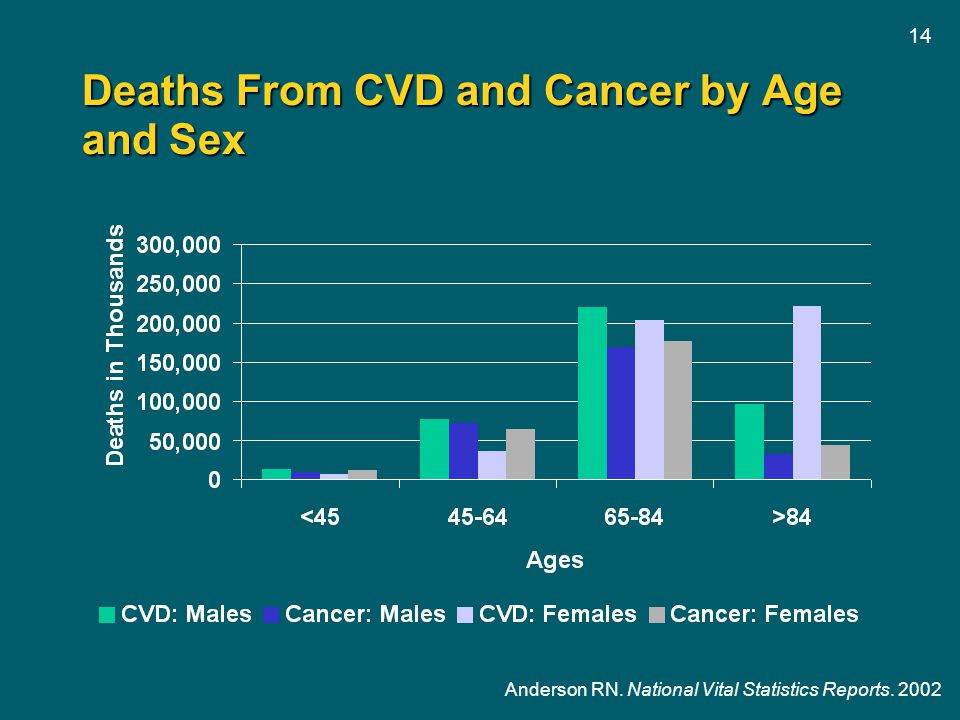 Deaths From CVD and Cancer by Age and Sex