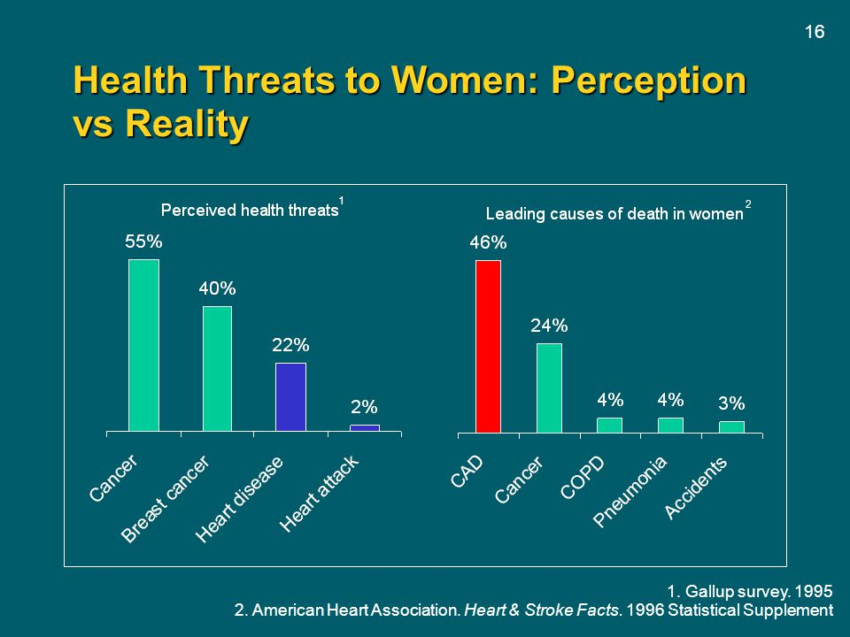 Health Threats to Women: Perception vs Reality