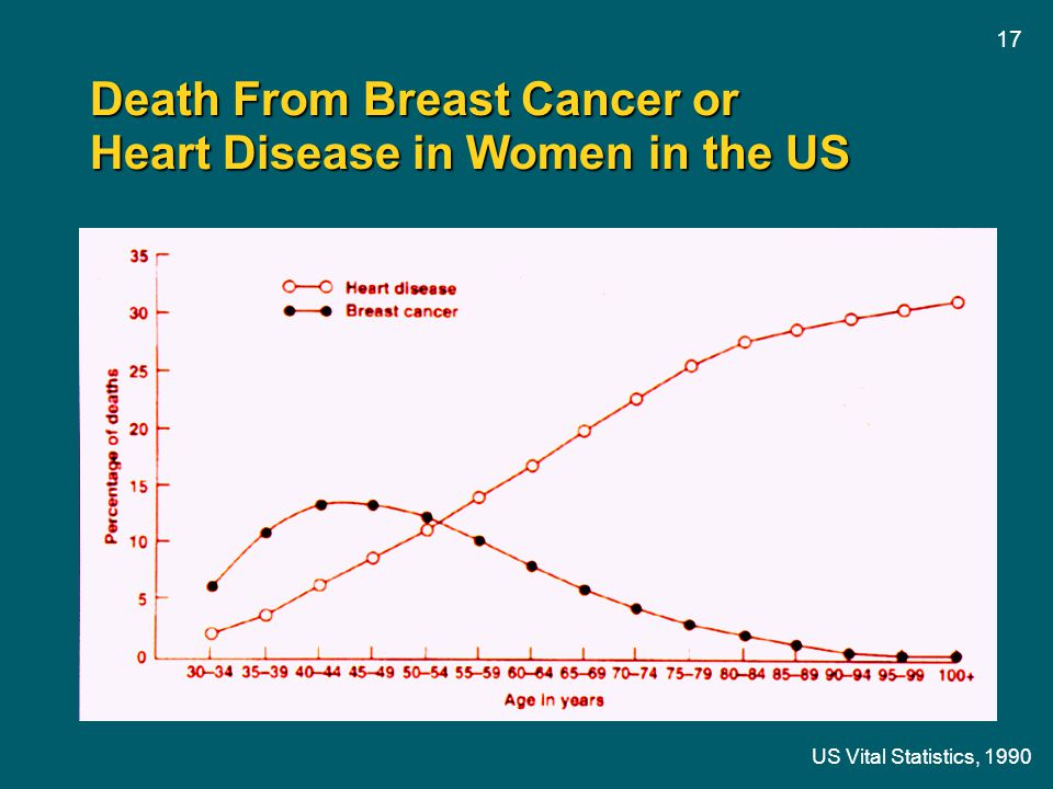 Death From Breast Cancer or Heart Disease in Women in the US