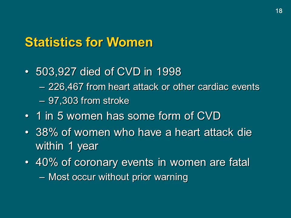 Statistics for Women 503,927 died of CVD in 1998