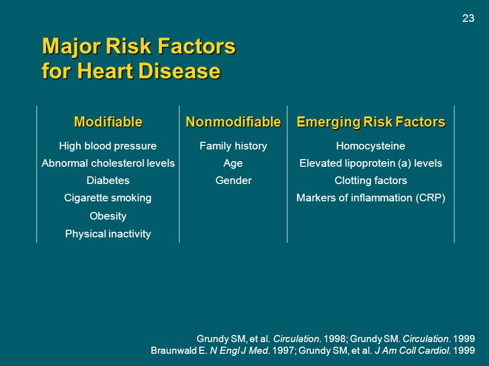 Major Risk Factors for Heart Disease