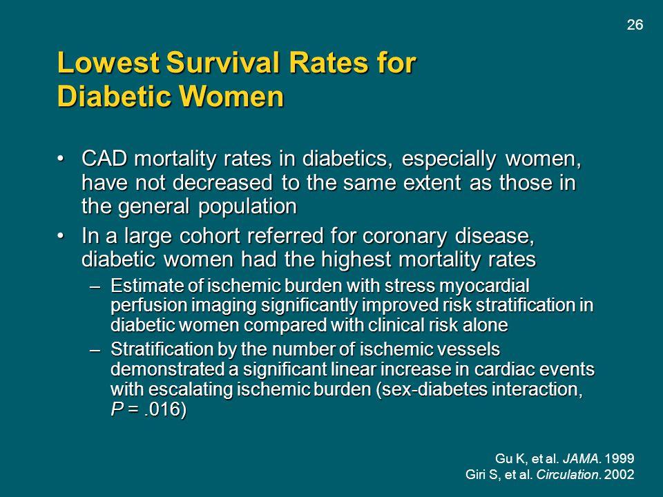 Lowest Survival Rates for Diabetic Women