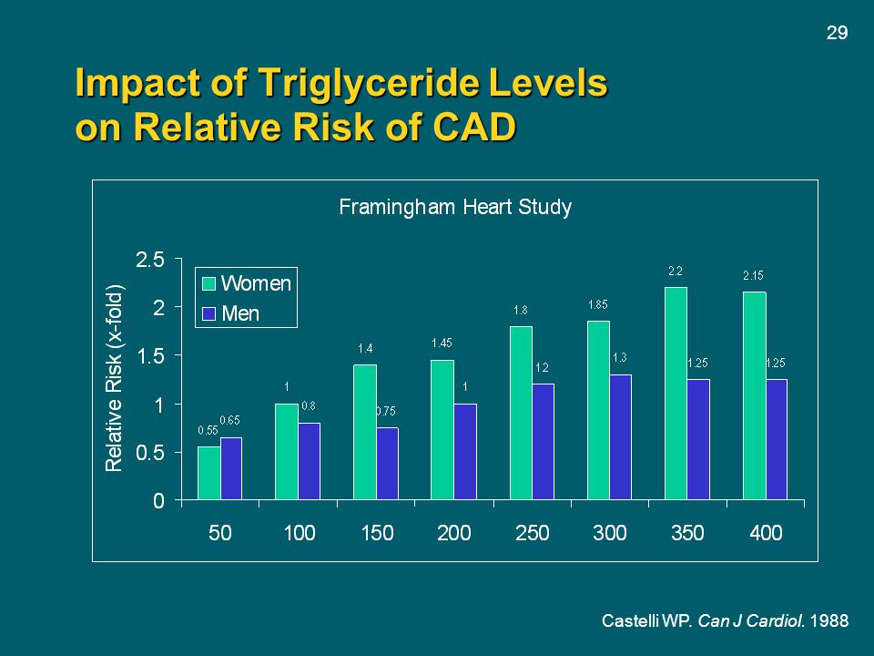 Impact of Triglyceride Levels on Relative Risk of CAD