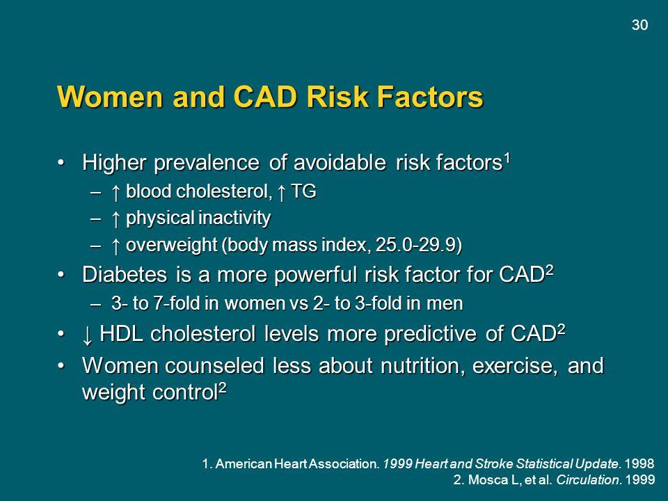 Women and CAD Risk Factors