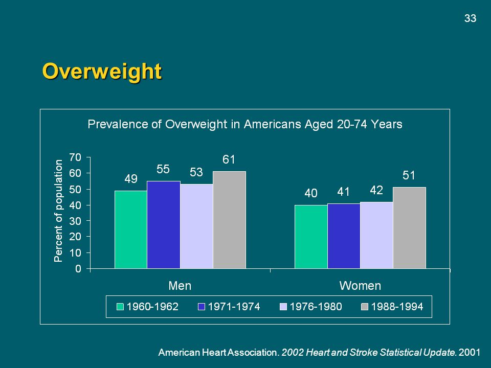 Overweight American Heart Association. 2002 Heart and Stroke Statistical Update. 2001