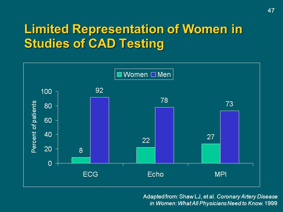 Limited Representation of Women in Studies of CAD Testing