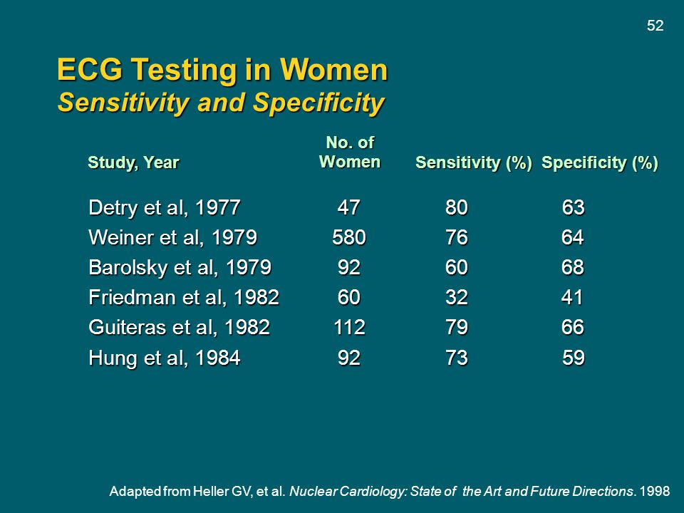 ECG Testing in Women Sensitivity and Specificity