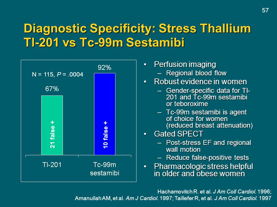 Diagnostic Specificity: Stress Thallium Tl-201 vs Tc-99m Sestamibi