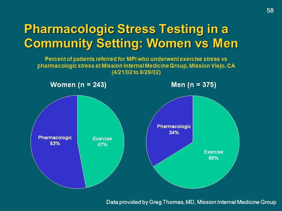 Pharmacologic Stress Testing in a Community Setting: Women vs Men