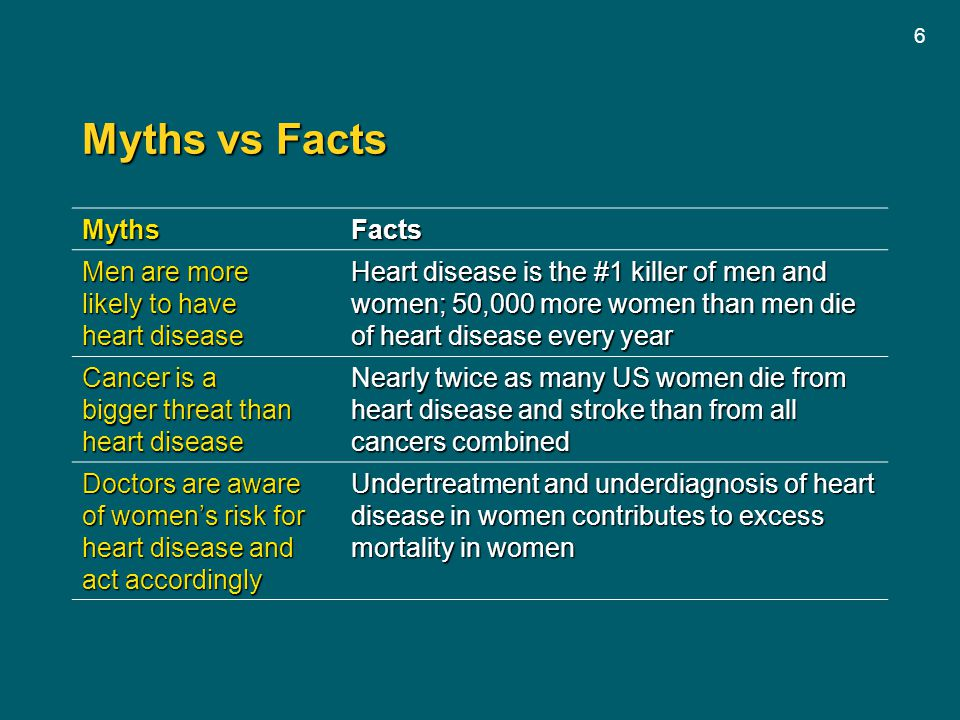 Myths vs Facts Myths Facts Men are more likely to have heart disease