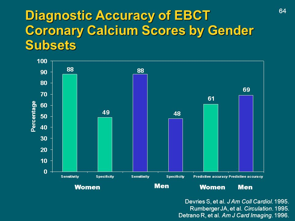 Diagnostic Accuracy of EBCT Coronary Calcium Scores by Gender Subsets