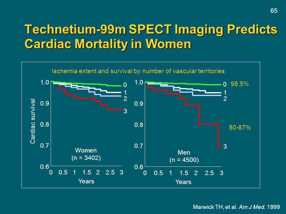 Technetium-99m SPECT Imaging Predicts Cardiac Mortality in Women
