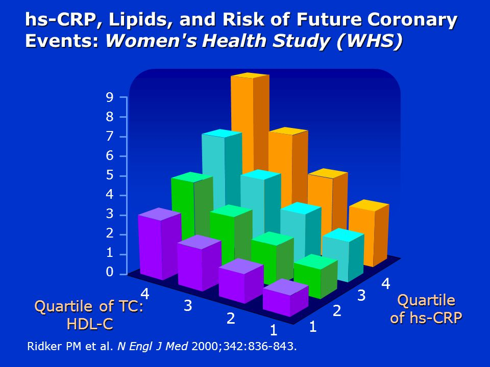 hs-CRP, Lipids, and Risk of Future Coronary Events: Women s Health Study (WHS)