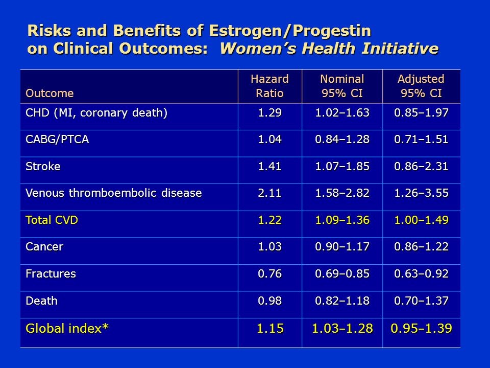 Risks and Benefits of Estrogen/Progestin on Clinical Outcomes: Women's Health Initiative
