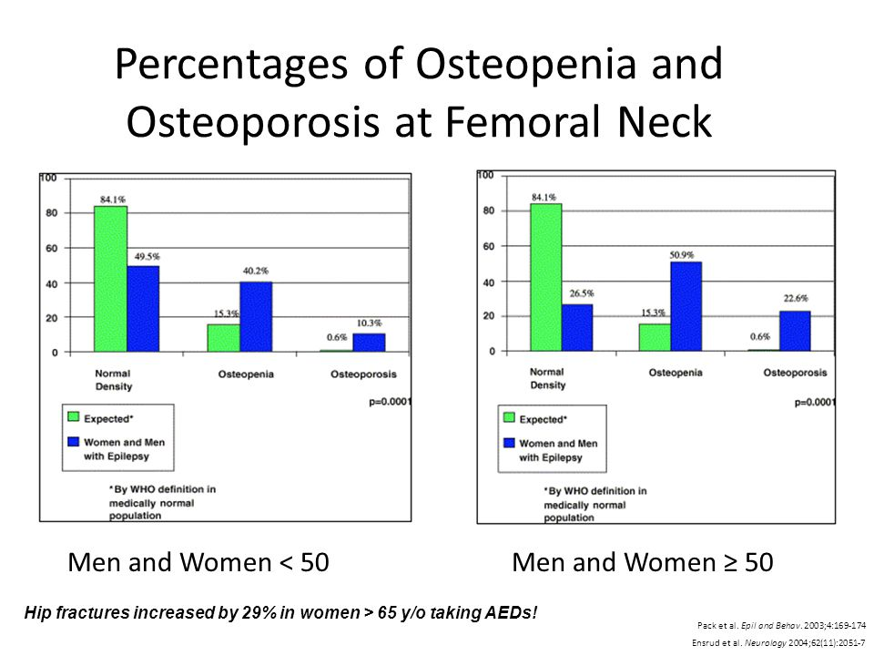 Percentages of Osteopenia and Osteoporosis at Femoral Neck