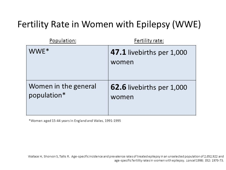 Fertility Rate in Women with Epilepsy (WWE)