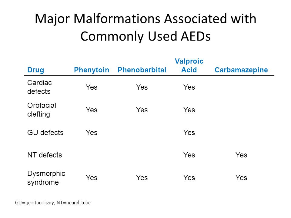 Major Malformations Associated with Commonly Used AEDs