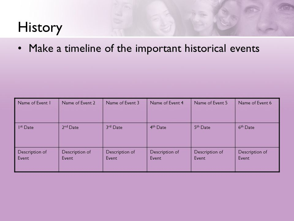 History Make a timeline of the important historical events