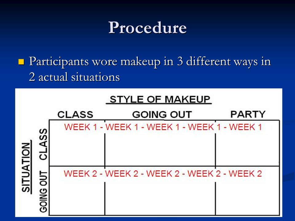 Procedure Participants wore makeup in 3 different ways in 2 actual situations
