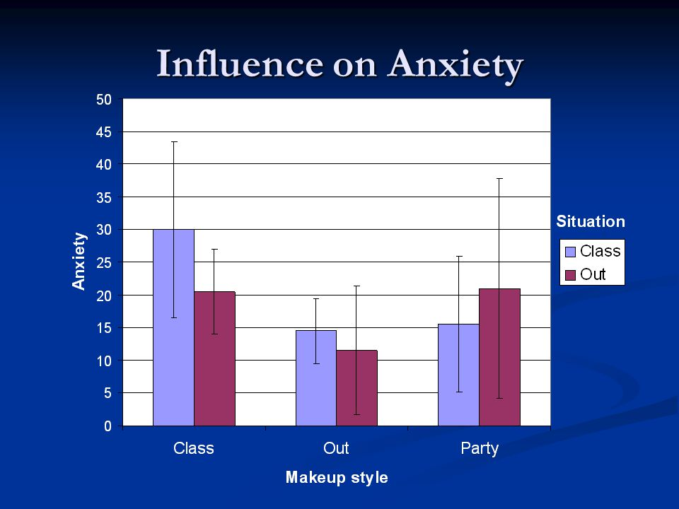 Influence on Anxiety Can you add error bars with the std dev or the range.