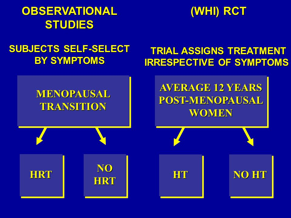 OBSERVATIONAL STUDIES (WHI) RCT