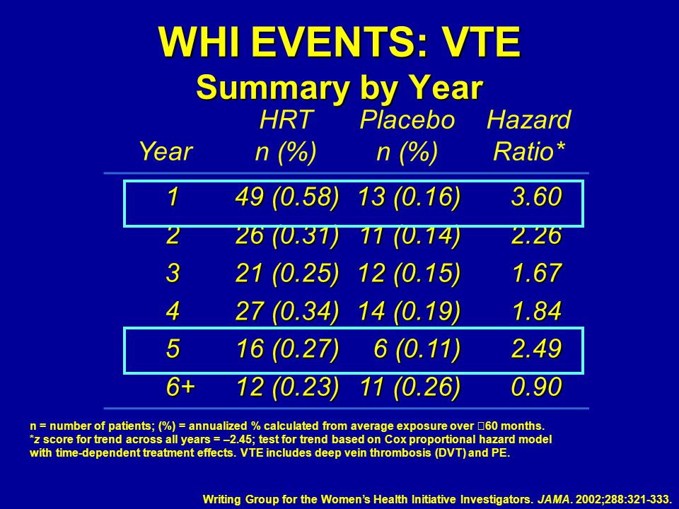 WHI EVENTS: VTE Summary by Year