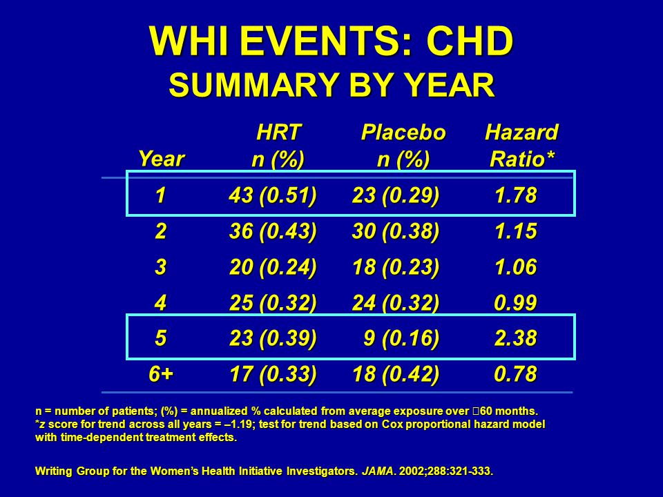 WHI EVENTS: CHD SUMMARY BY YEAR