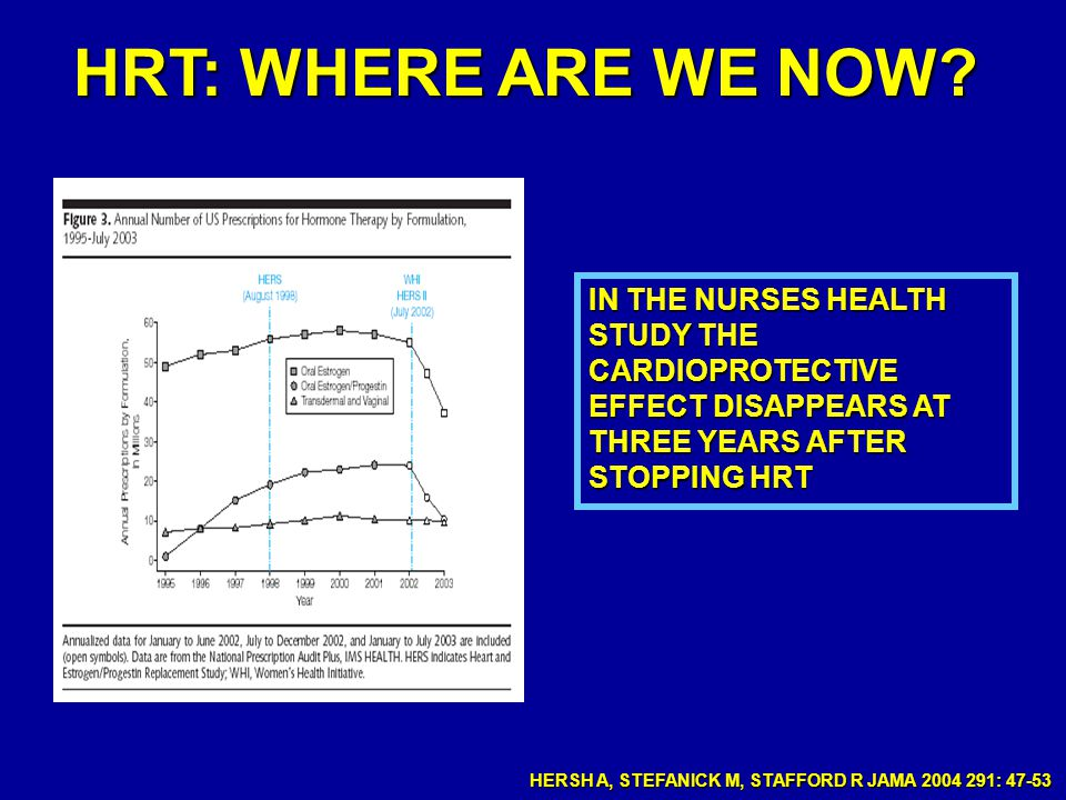 HRT: WHERE ARE WE NOW IN THE NURSES HEALTH STUDY THE CARDIOPROTECTIVE EFFECT DISAPPEARS AT THREE YEARS AFTER STOPPING HRT.