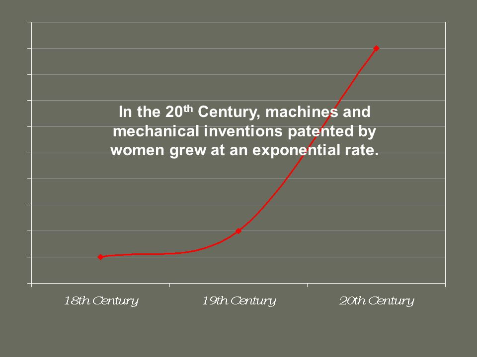 In the 20th Century, machines and mechanical inventions patented by women grew at an exponential rate.