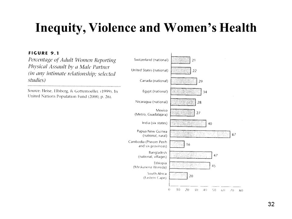 Inequity, Violence and Women's Health